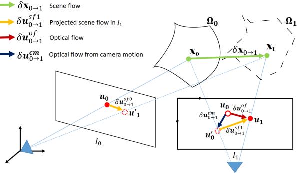 flow_relationship